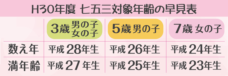 七五三対象年齢早見表